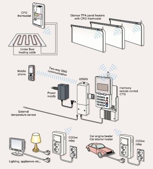 Zonal Room Temperature Control
